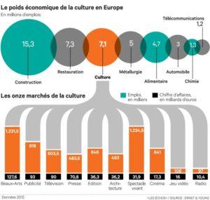 Culture europe emploi